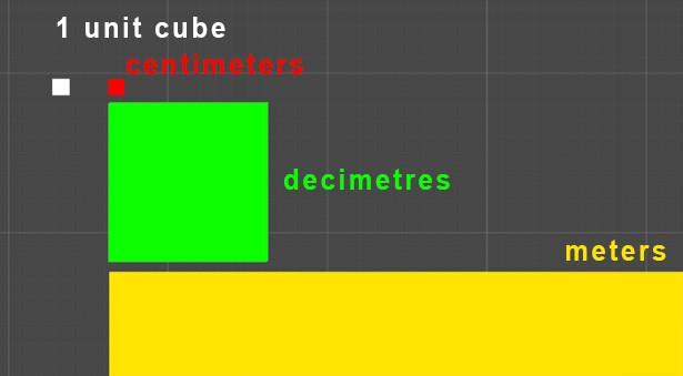 Unity-scales