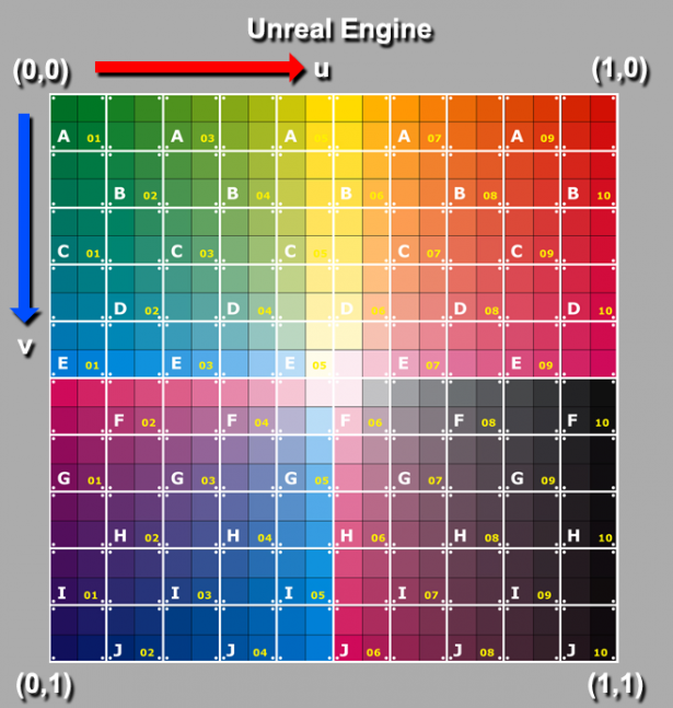 UVs in Unreal Engine